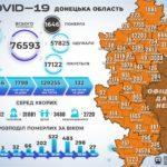 В Донецкой области за сутки COVID-19 заболели вчетверо больше людей, чем выздоровели