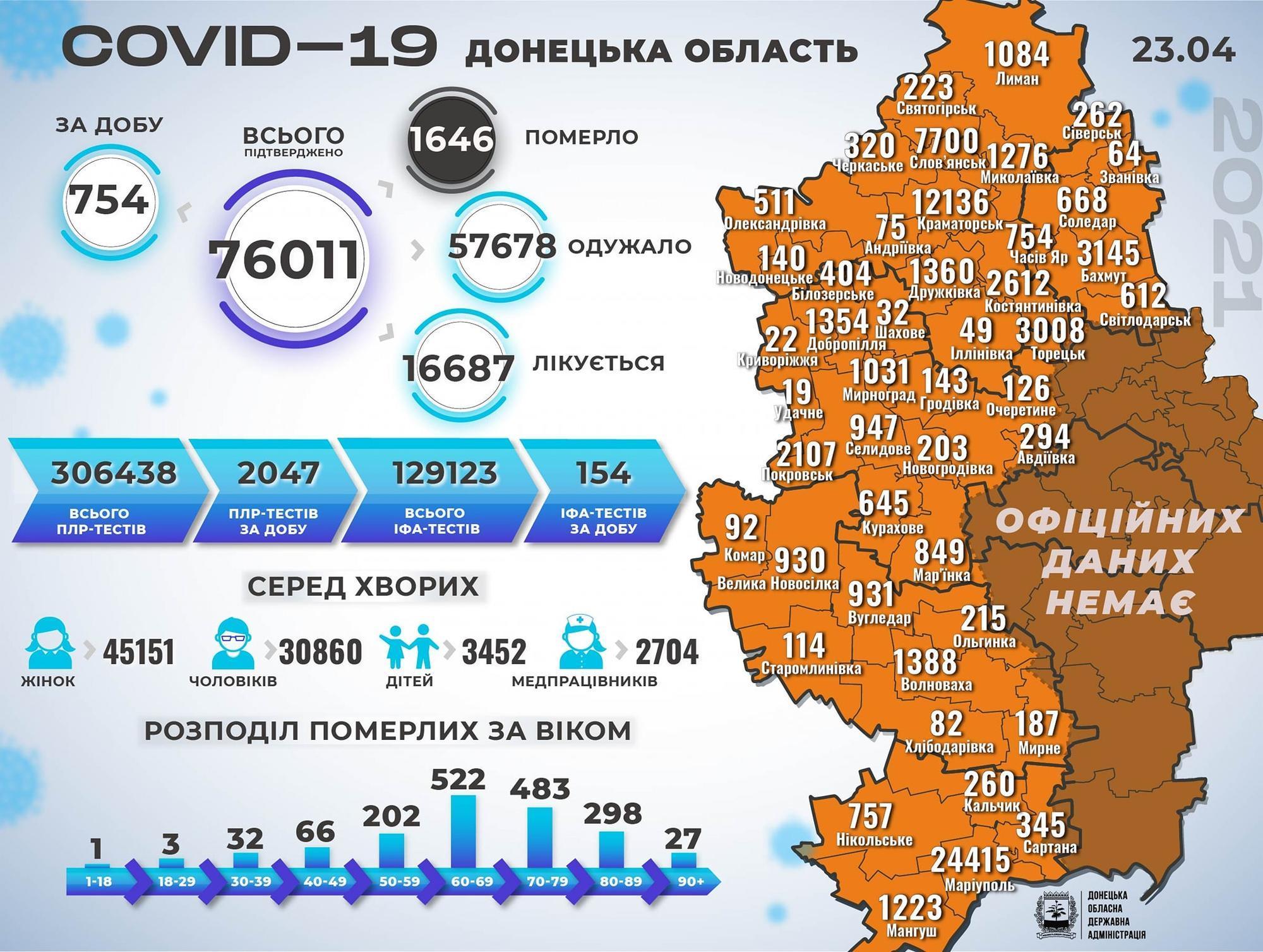 коронавірус Донеччина інфографіка 24 квітня