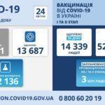 Пандемия в Украине: за сутки COVID-19 обнаружили почти у 13 тысяч человек