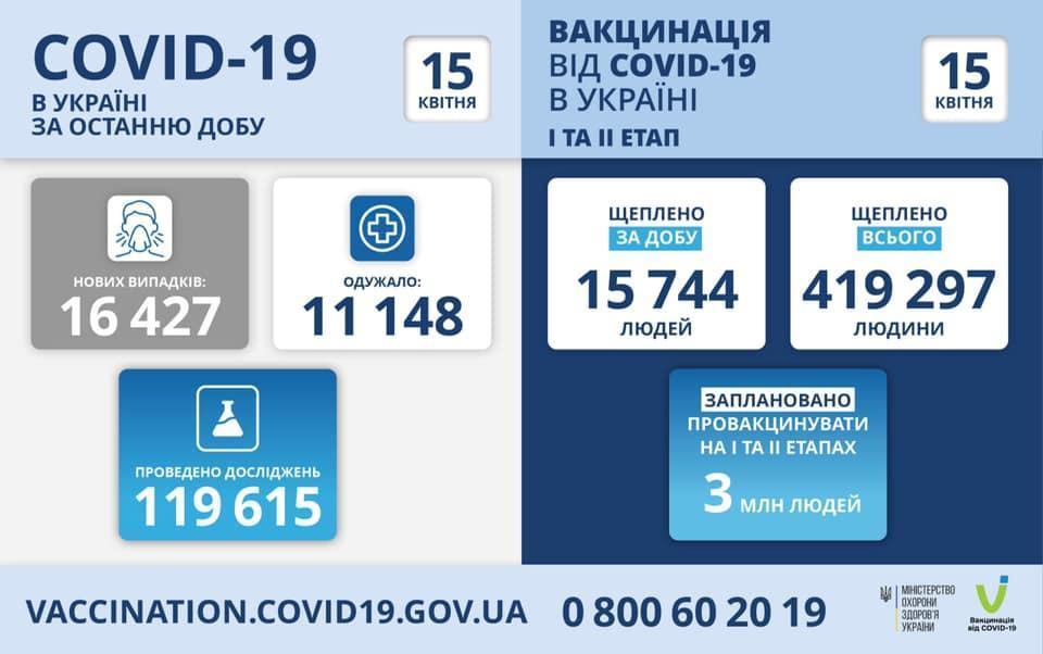 коронавірус Україна 15 квітня МОЗ інфографіка