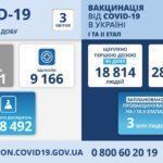 В Украине за сутки обнаружили рекордные более 20 тысяч новых больных с COVID-19. Более 700 ㅡ на Донетчине