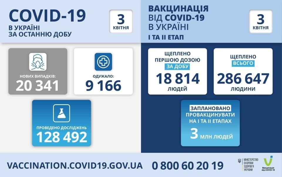 коронавірусна хвороба в Україні інфографіка МОЗУ на 3 квітня