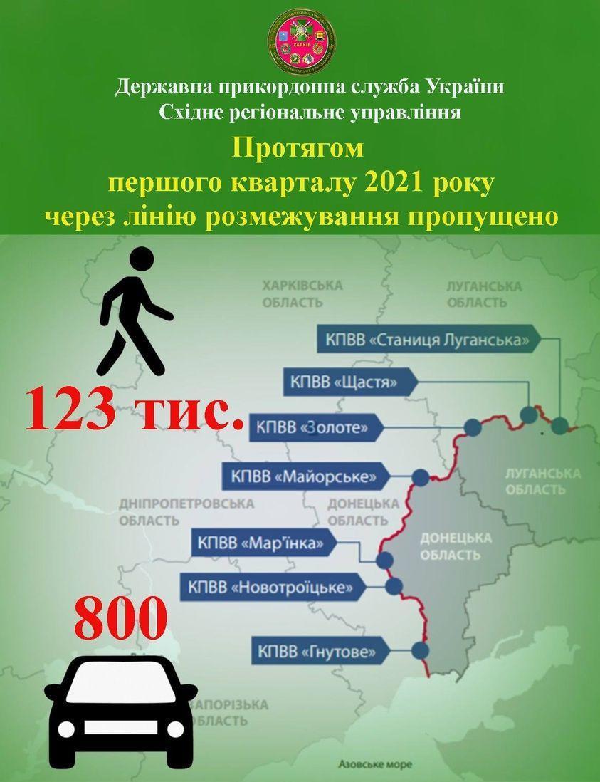 КПВВ на Донбасі статистика перетинів за перші 3 місяці