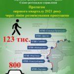 """На вихідних лінію розмежування можна перетнути лише через КПВВ """"Станиця Луганська"""""""