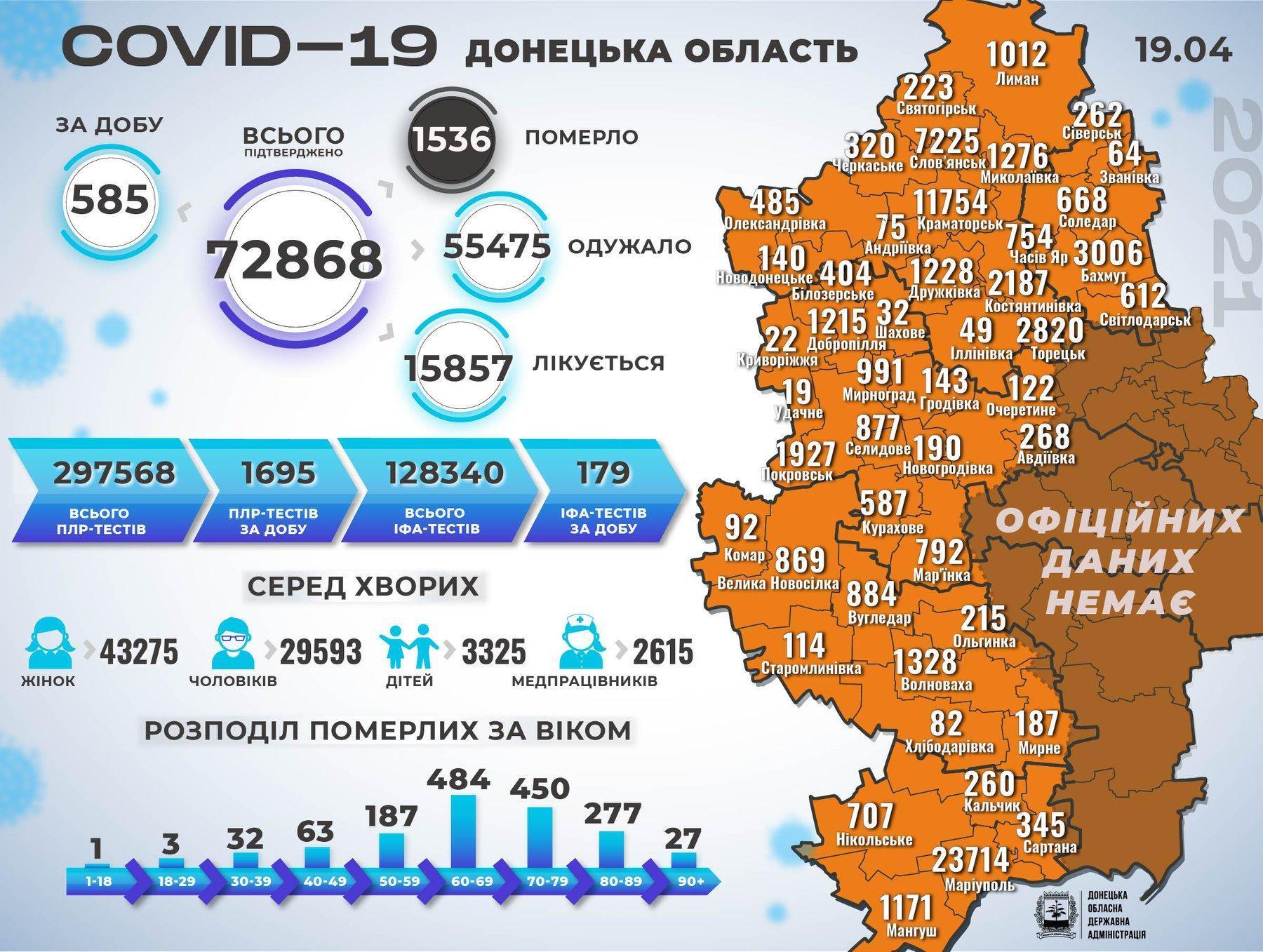 Статистика коронавірусу на Донеччині станом на 20 квітня