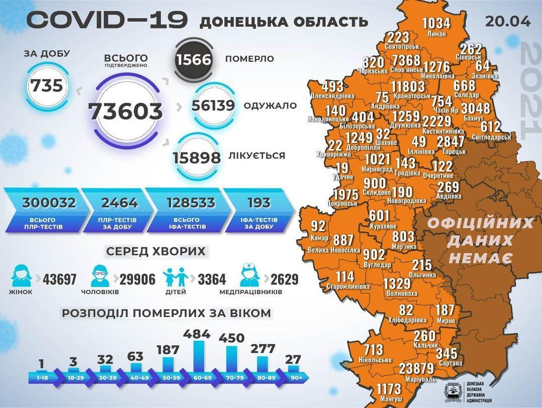 Актуальна статистика коронавірусу на Донеччині станом на 21 квітня