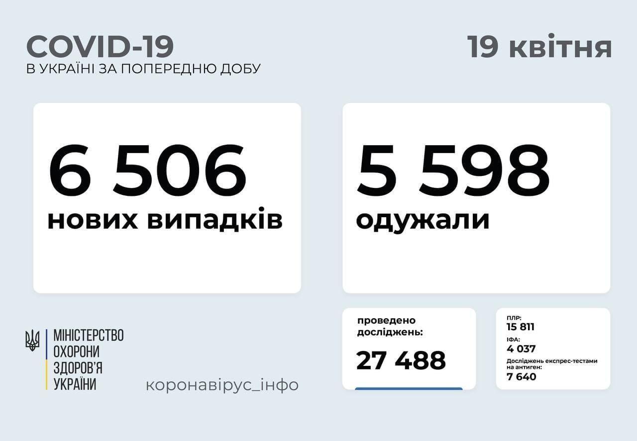 Статистика коронавірусу в Україні станом на 19 квітня