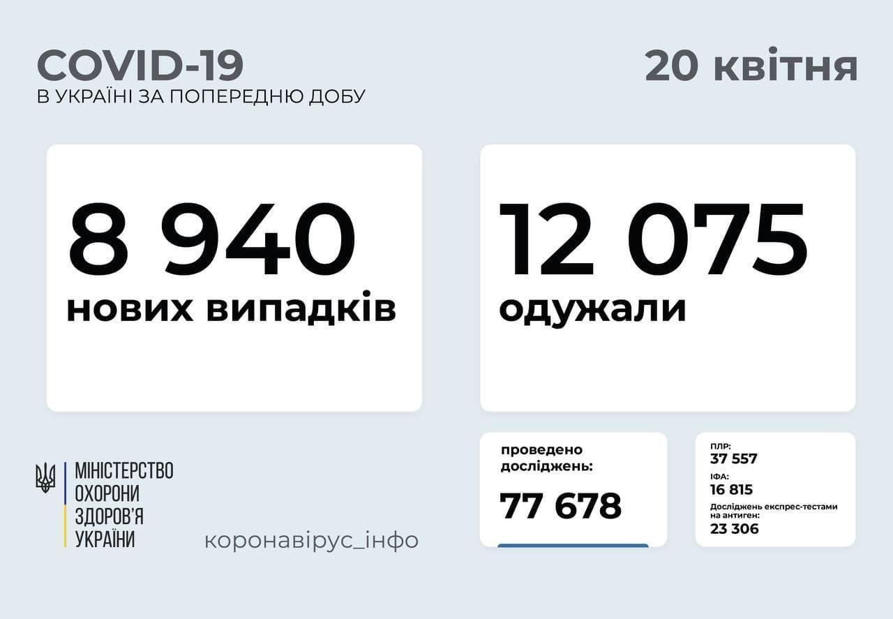 Статистика коронавірусу в Україні станом на 20 квітня