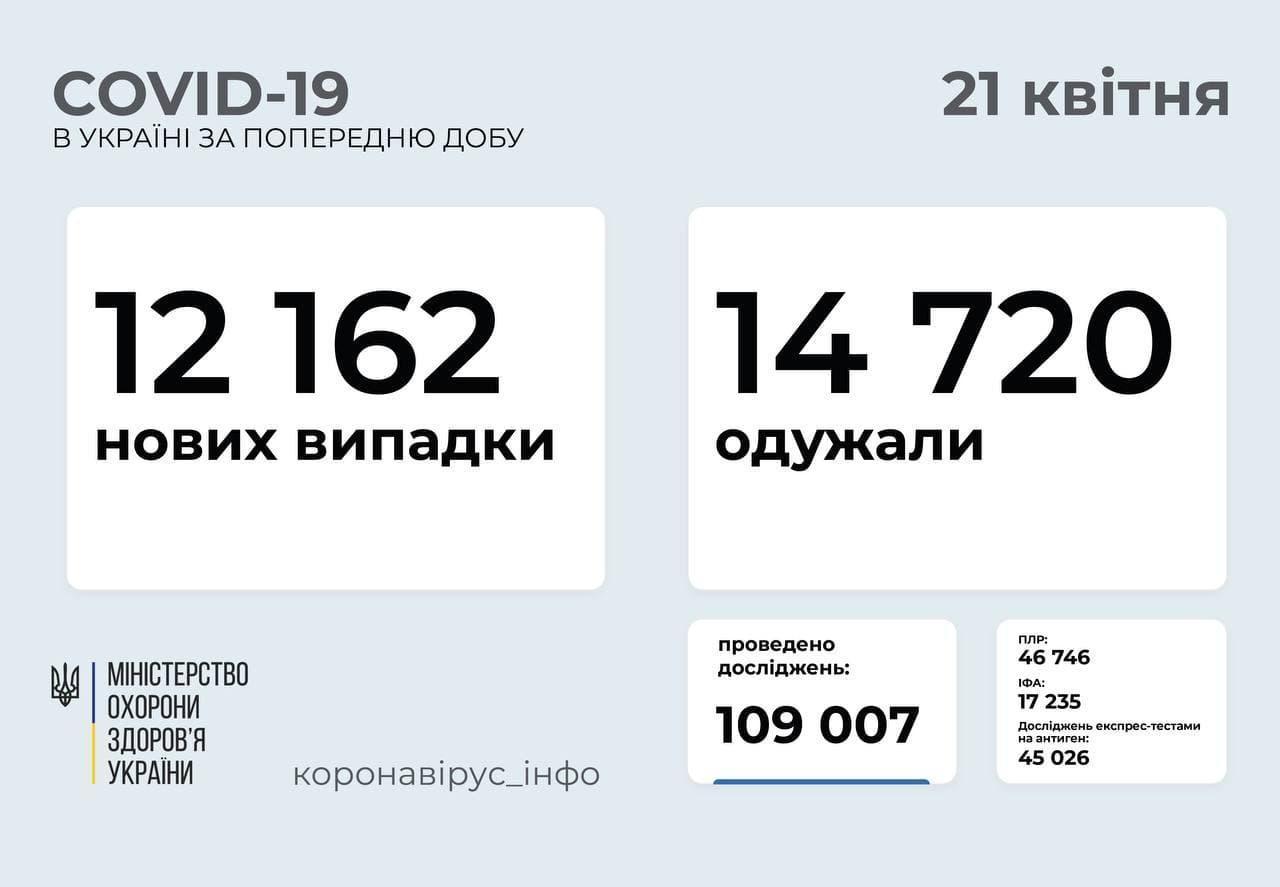 Актуальна статистика коронавірусу в Україні станом на 21 квітня