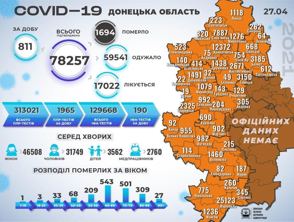 Розповсюдження COVID-19 на Донеччині станом на 28.04