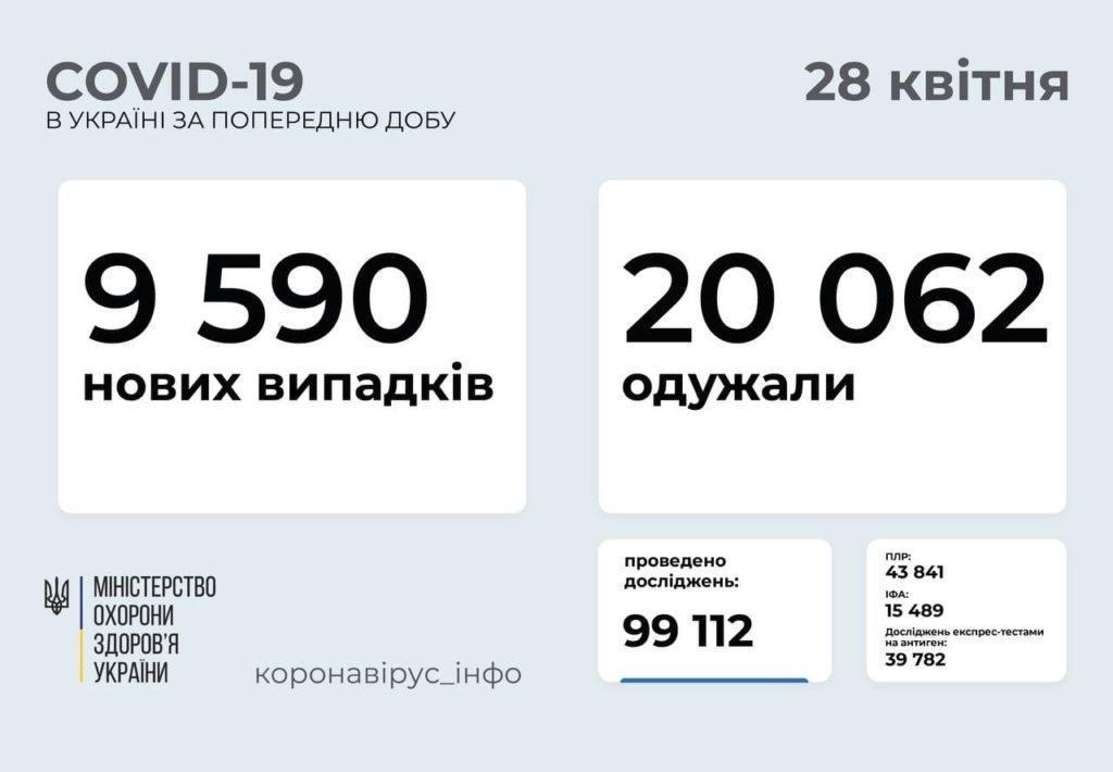 Розповсюдження COVID-19 в Україні станом на 28.04