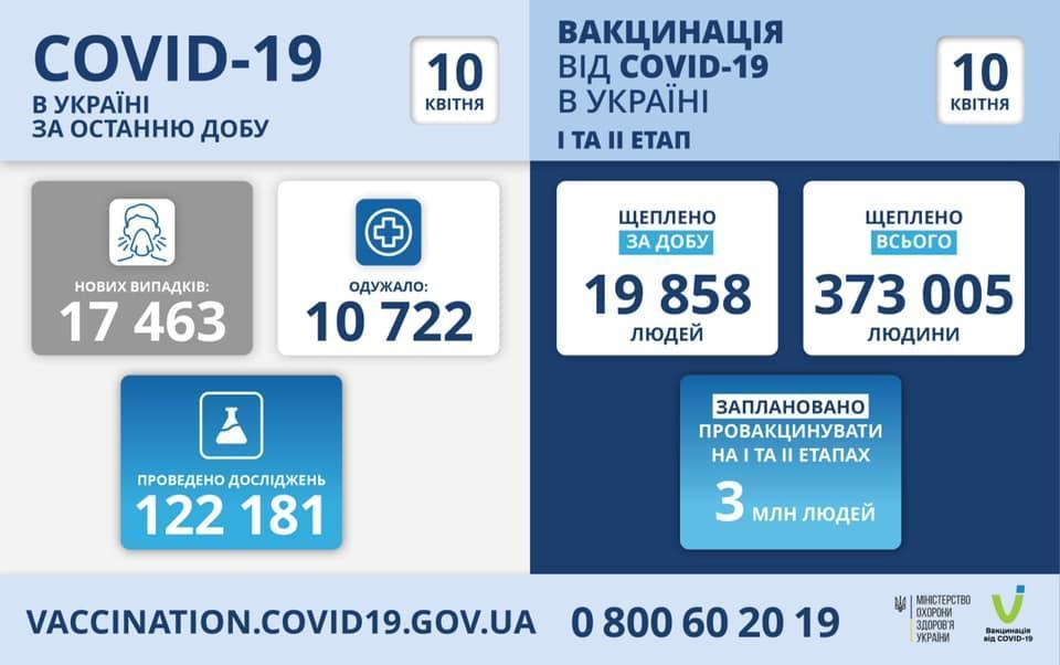 інфографіка МОЗ епідпоказники на 10 квітня