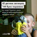З 2014-го на Донбасі від мін та вибухівки загинули 42 дитини, — ООН