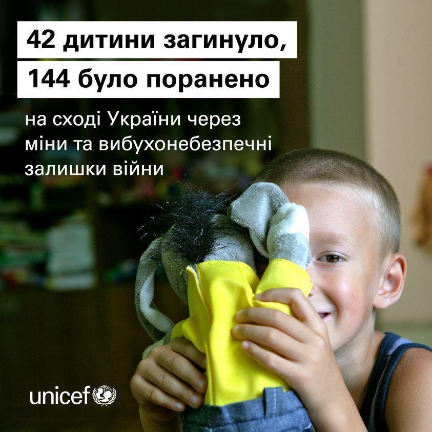 інфографіка ЮНІСЕФ про мінну небезпеку