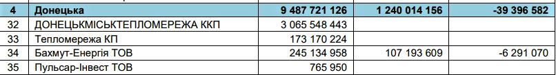 борг Бахмут-енергії за даними НАК Нафтогаз України