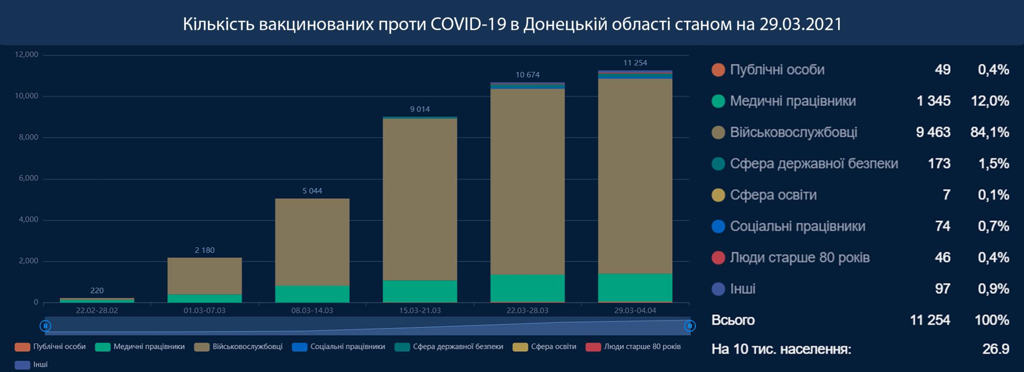 дані про кількість вакцинованих на Донетчині інфографіка