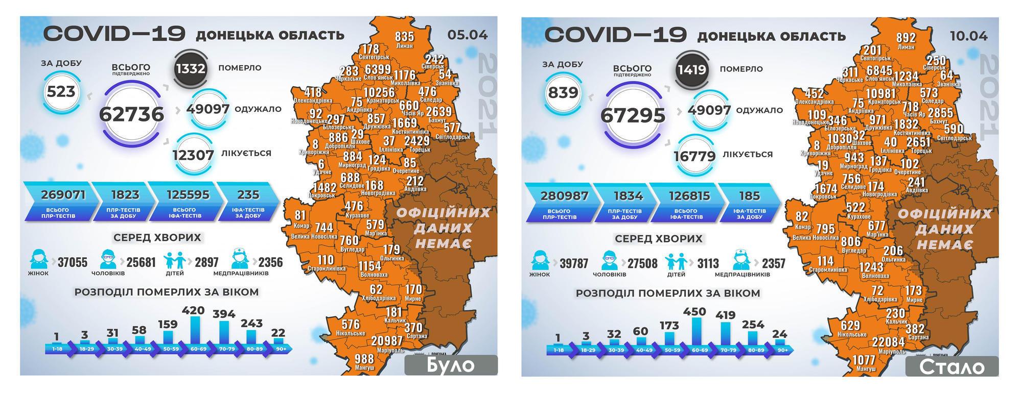 коронавирус в Донецкой области