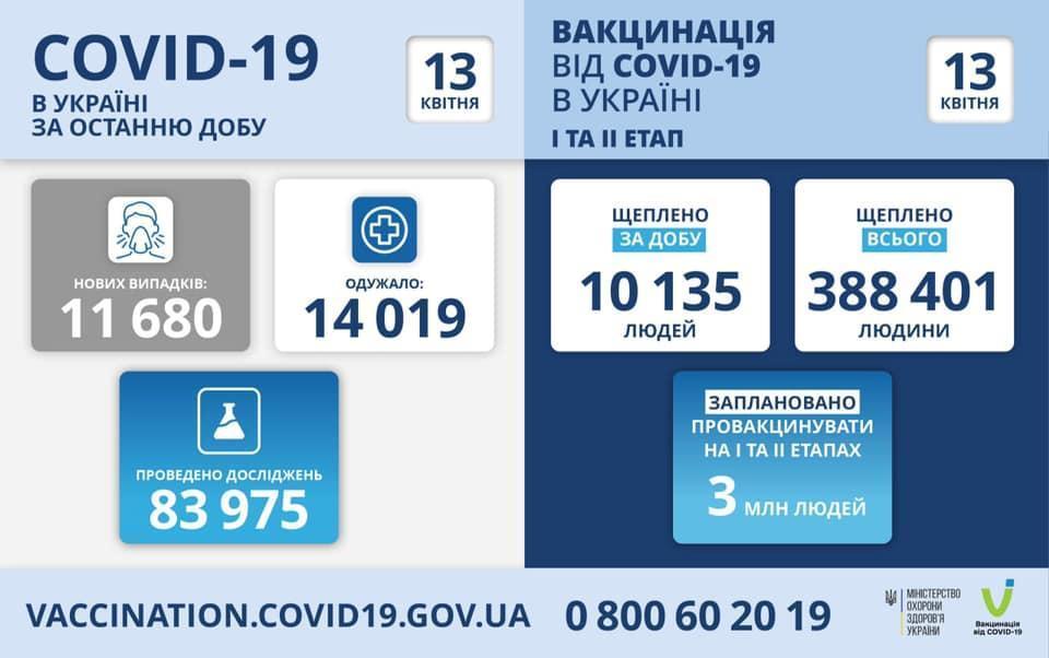 коронавірус 13 квітня інфографіка МОЗ