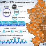 COVID-19: в Донецкой области прибавилось почти 300 пациентов
