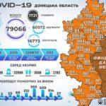 За минувшие сутки в Донецкой области COVID-19 заболели более восьмисот человек - ДонОГА
