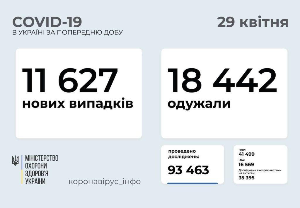 Информация о распространении коронавируса в Украине