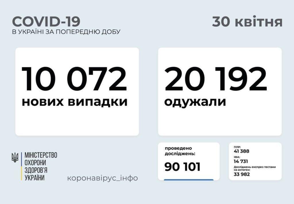 Информация про распространие коронавируса в Украине