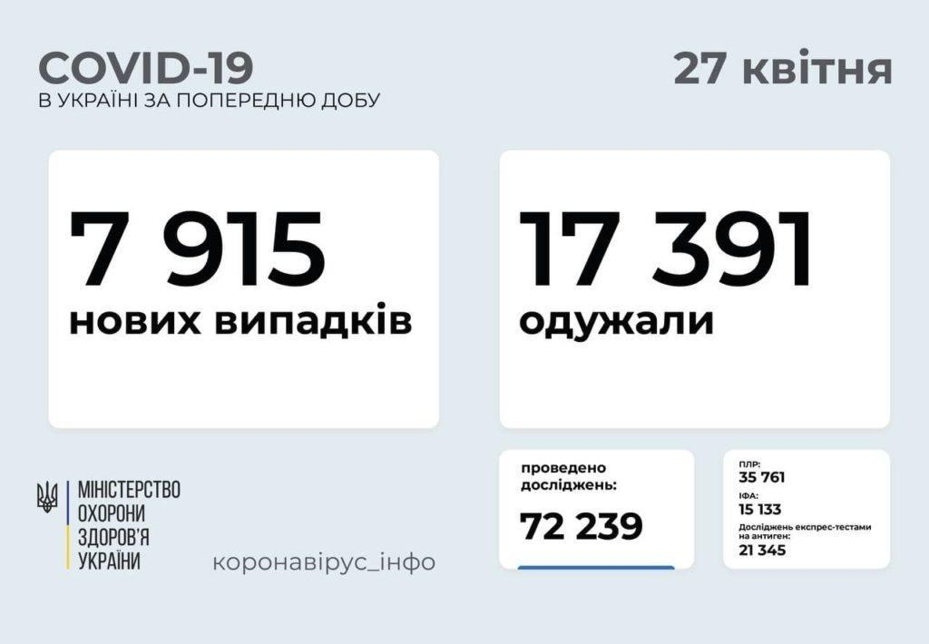 Розповсюдженння коронавіруса в Україні станом на 27 квітня