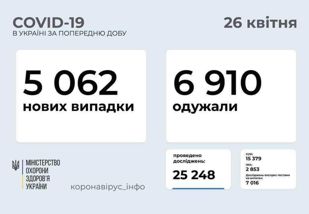Актуальная информация по распространению коронавируса в Украине