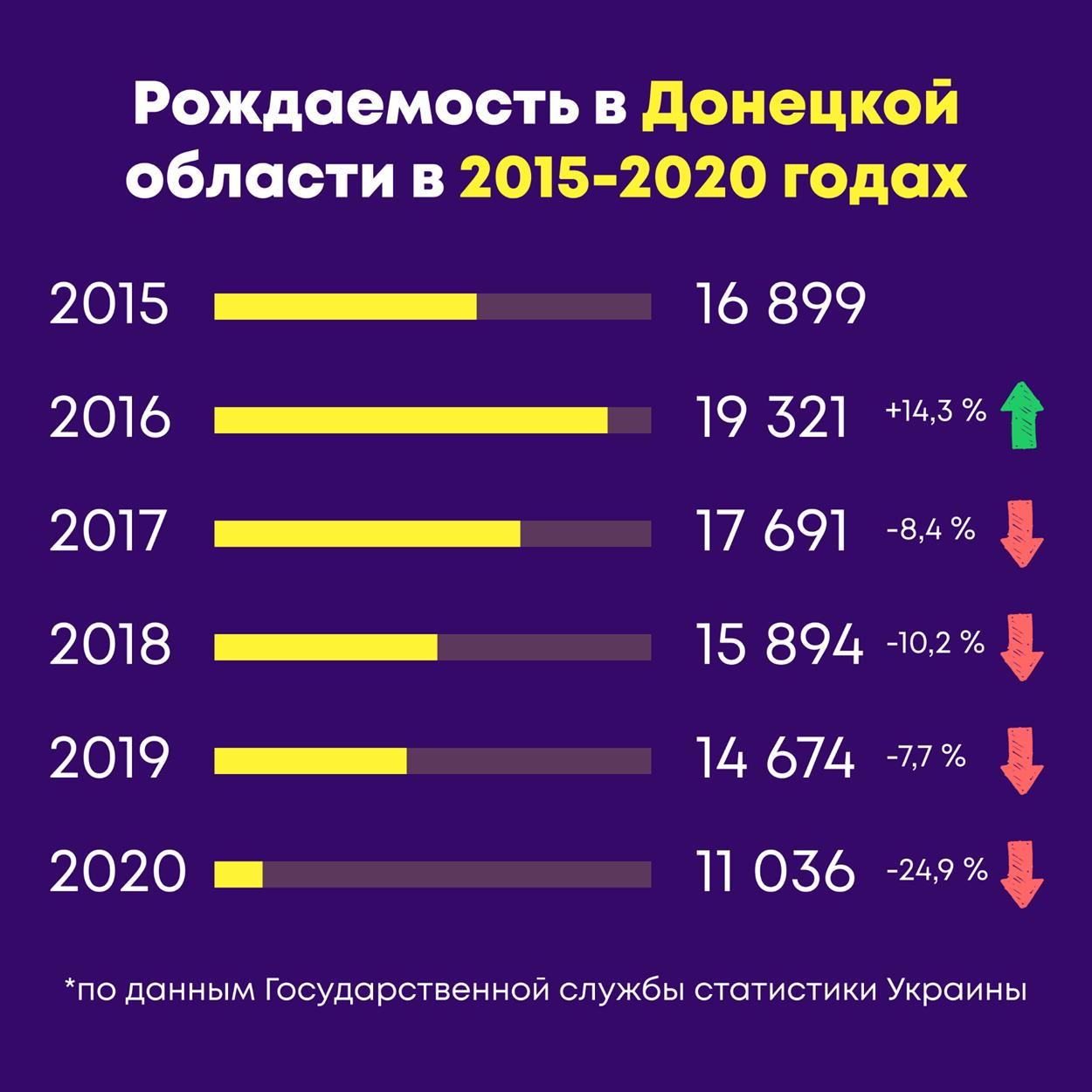 народжуваність на Донеччині з 2015