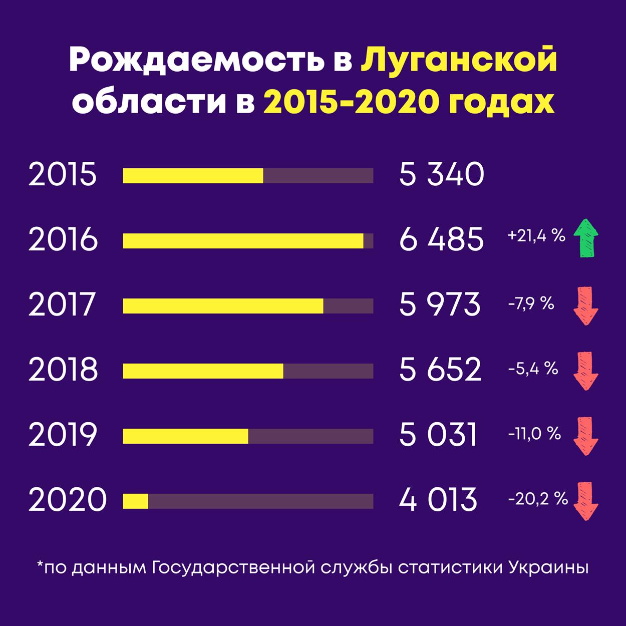 народжуваність на Луганщині з 2015