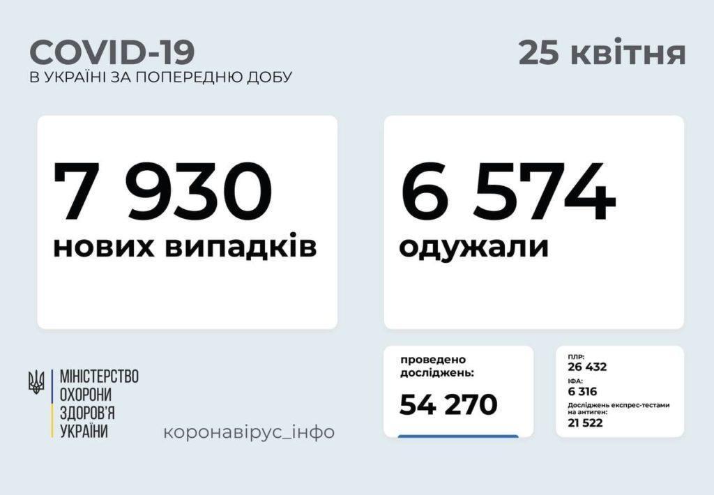 Информация о распространении коронавируса в Украине по состоянию на 25 апреля
