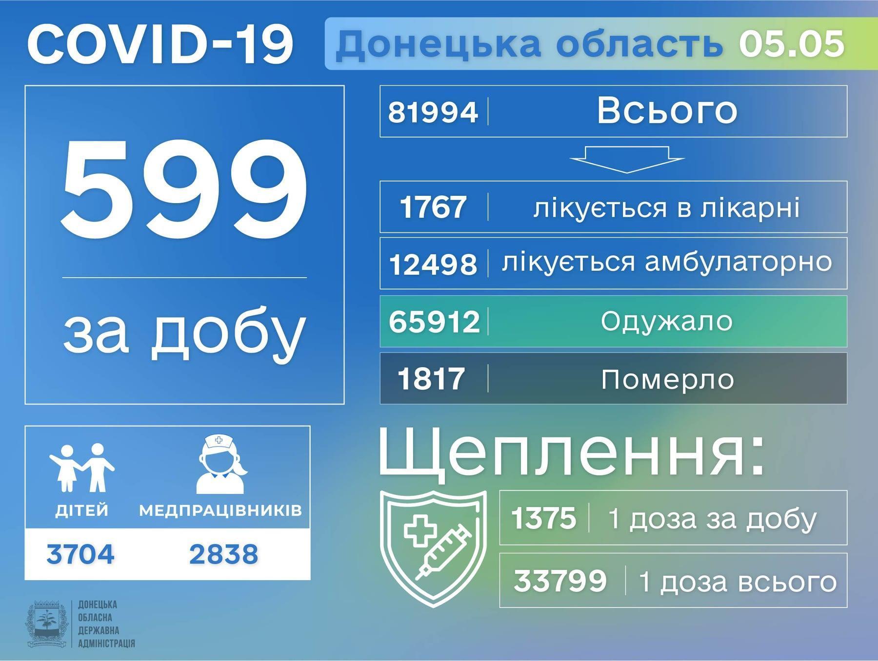 Статистика коронавируса в Донецкой области по состоянию на 6 мая