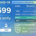 COVID-19: на Донеччині за день захворіли ще майже 600 людей, а померли 27