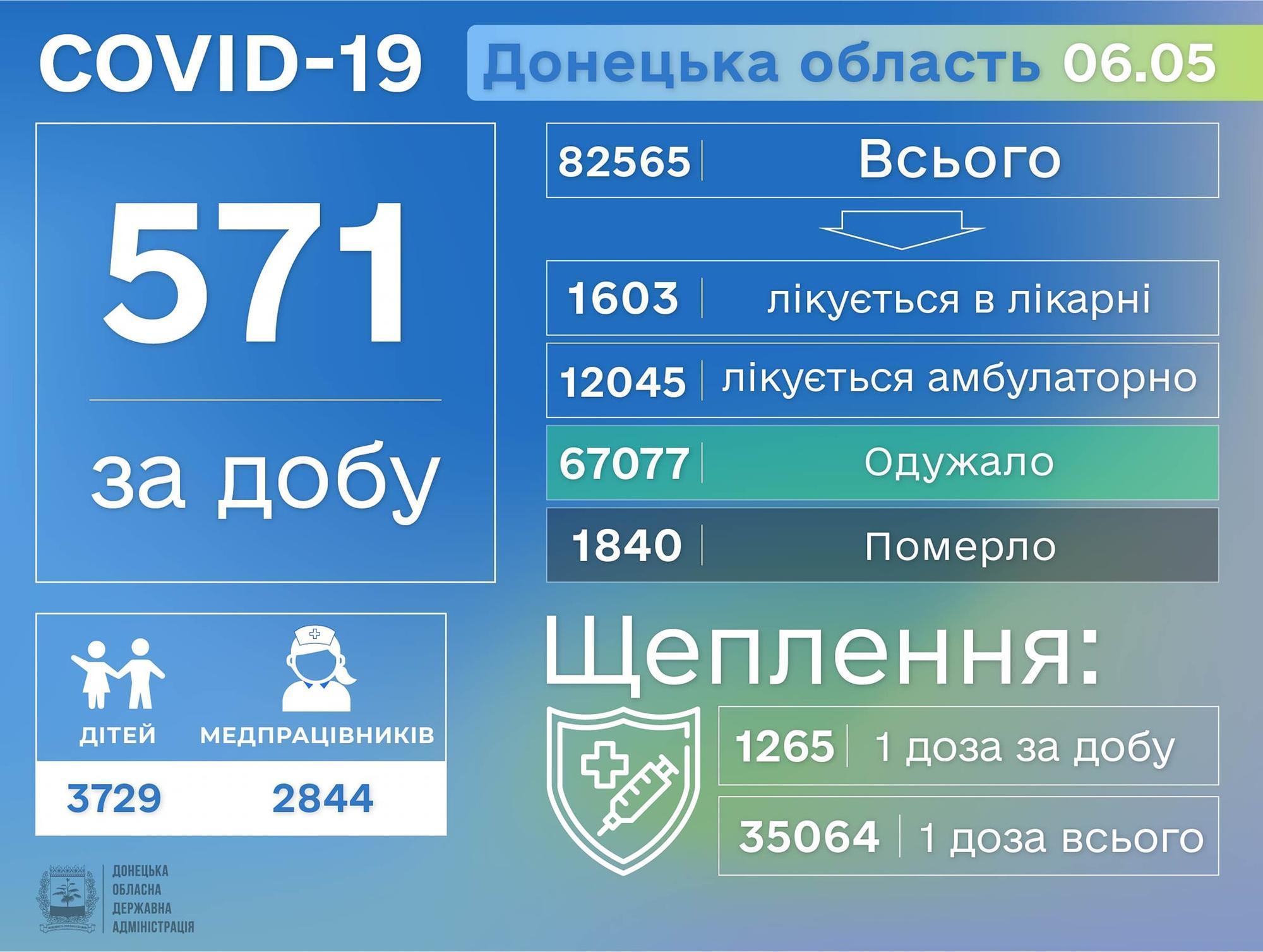 Статистика коронавируса на Донетчине по состоянию на 7 мая