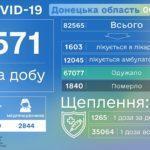 За 2 дні на Донеччині померли пів сотні людей з коронавірусом