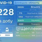 В Донецкой области умерли еще шесть человек с COVID-19, - ДонОГА