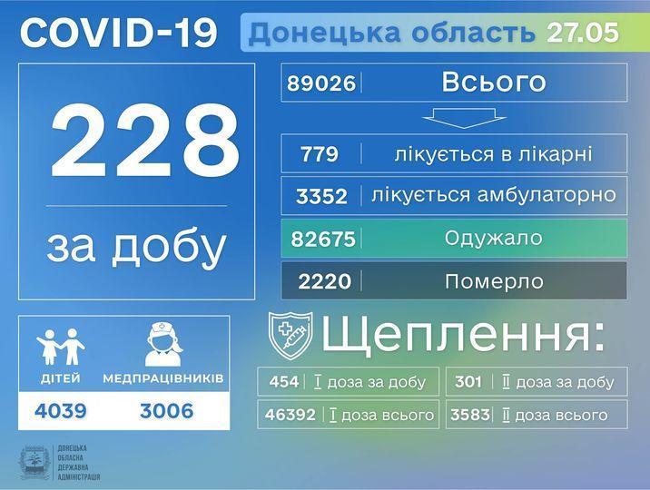 інфографіка коронавірус Донеччина 28 травня