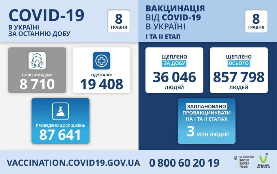 інфографіка МОЗ коронавірус в Україні 8 травня
