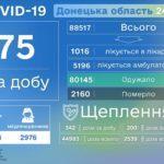"""COVID-19: Донеччину перевели у """"жовту"""" епідемічну зону,  —  МОЗ"""