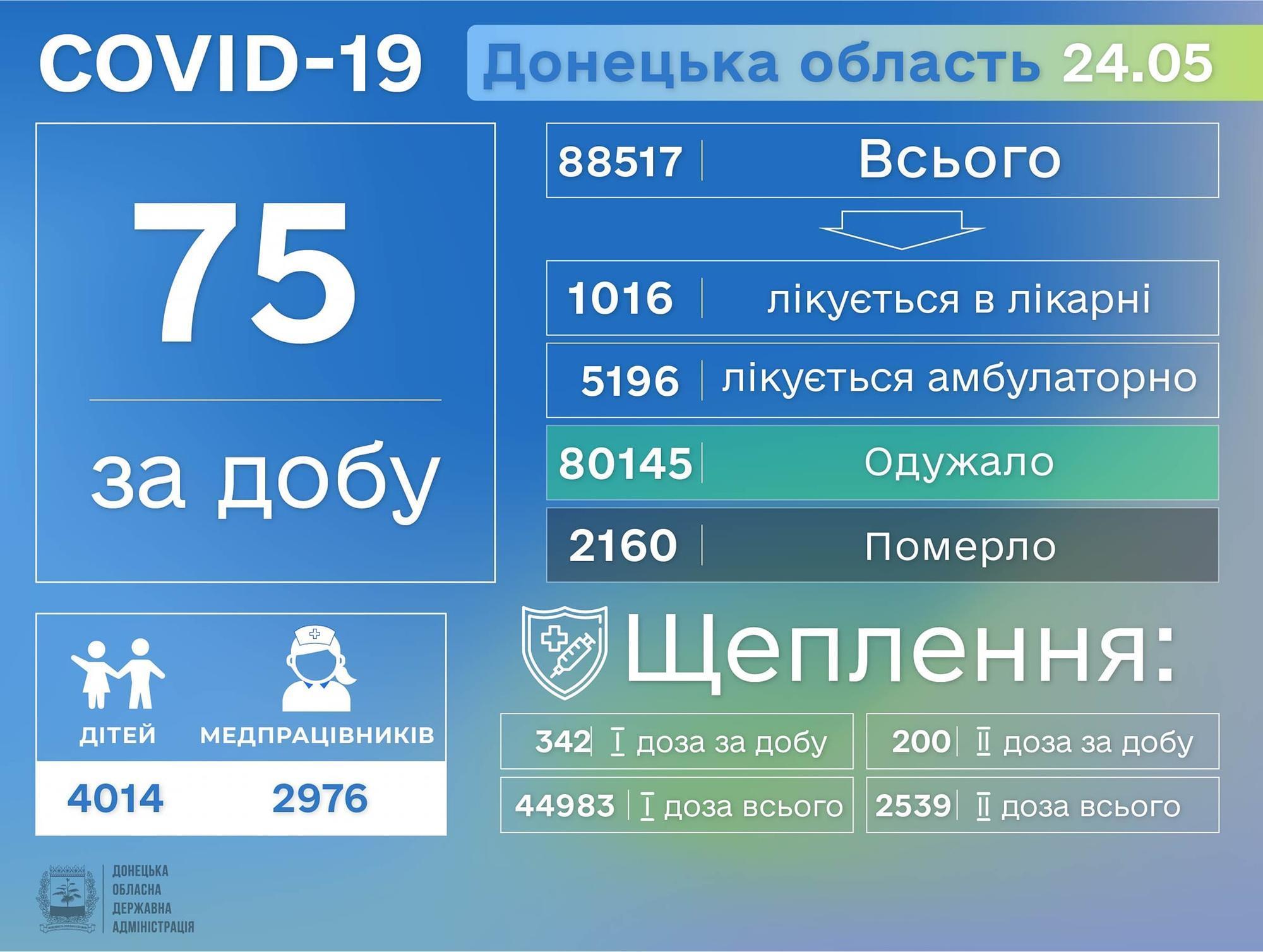 коронавірусна хвороба на Донеччині інфографіка 25 травня