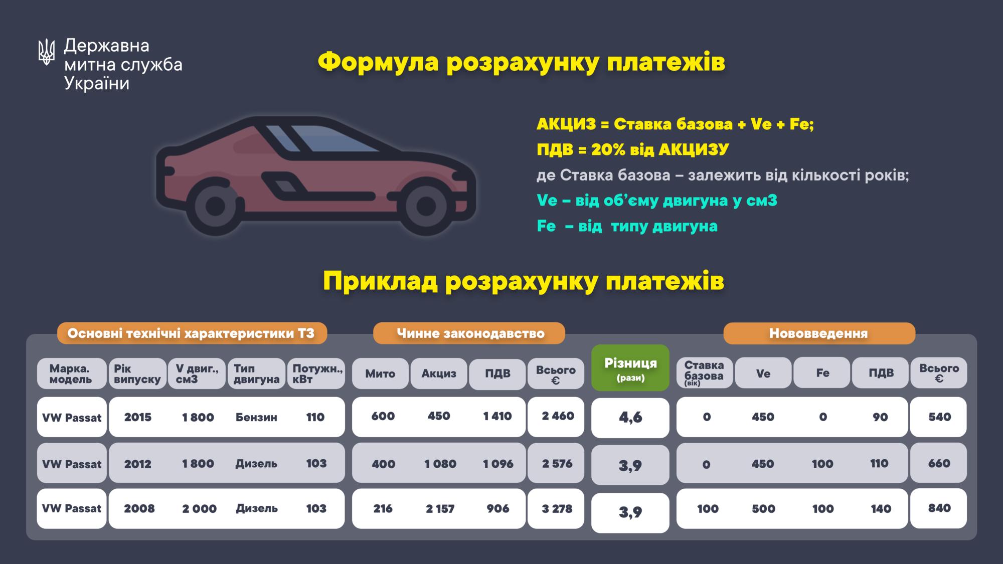 """В Україні з'явилися нові закони про """"євробляхи"""""""