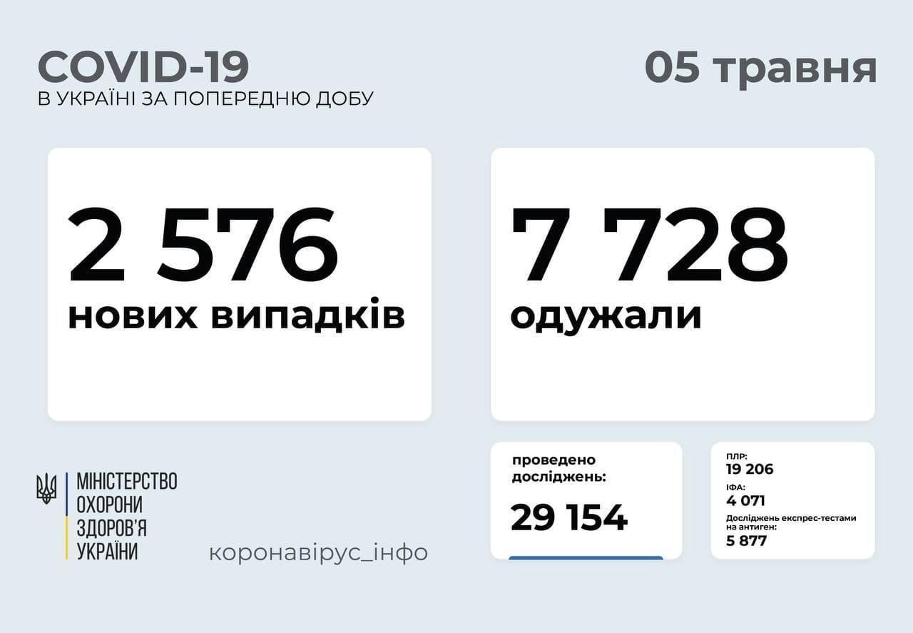 Статистика коронавірусу в Україні станом на 5 травня 2021 року