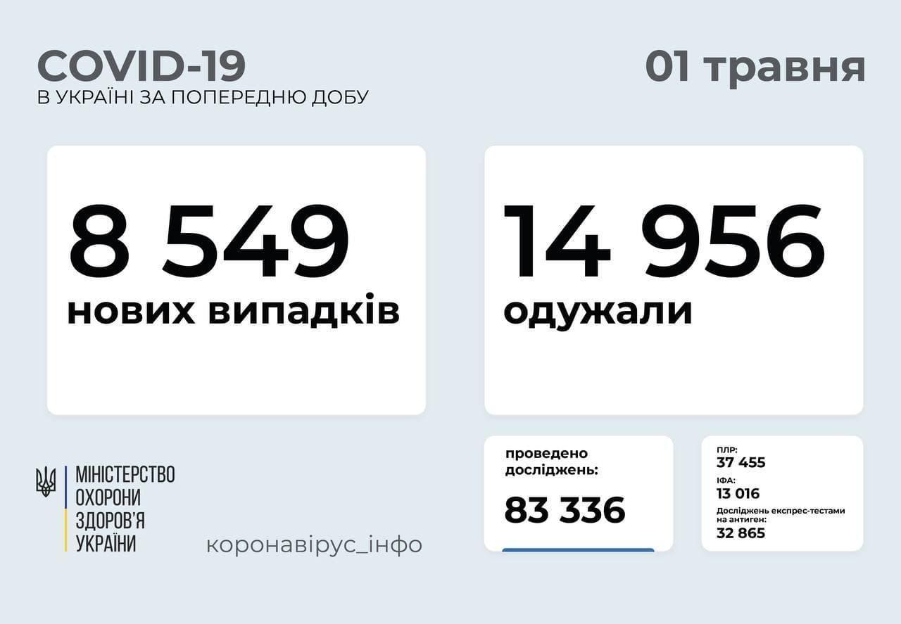 Статистика коронавірусу в Україні станом на 1 травня 2021 року