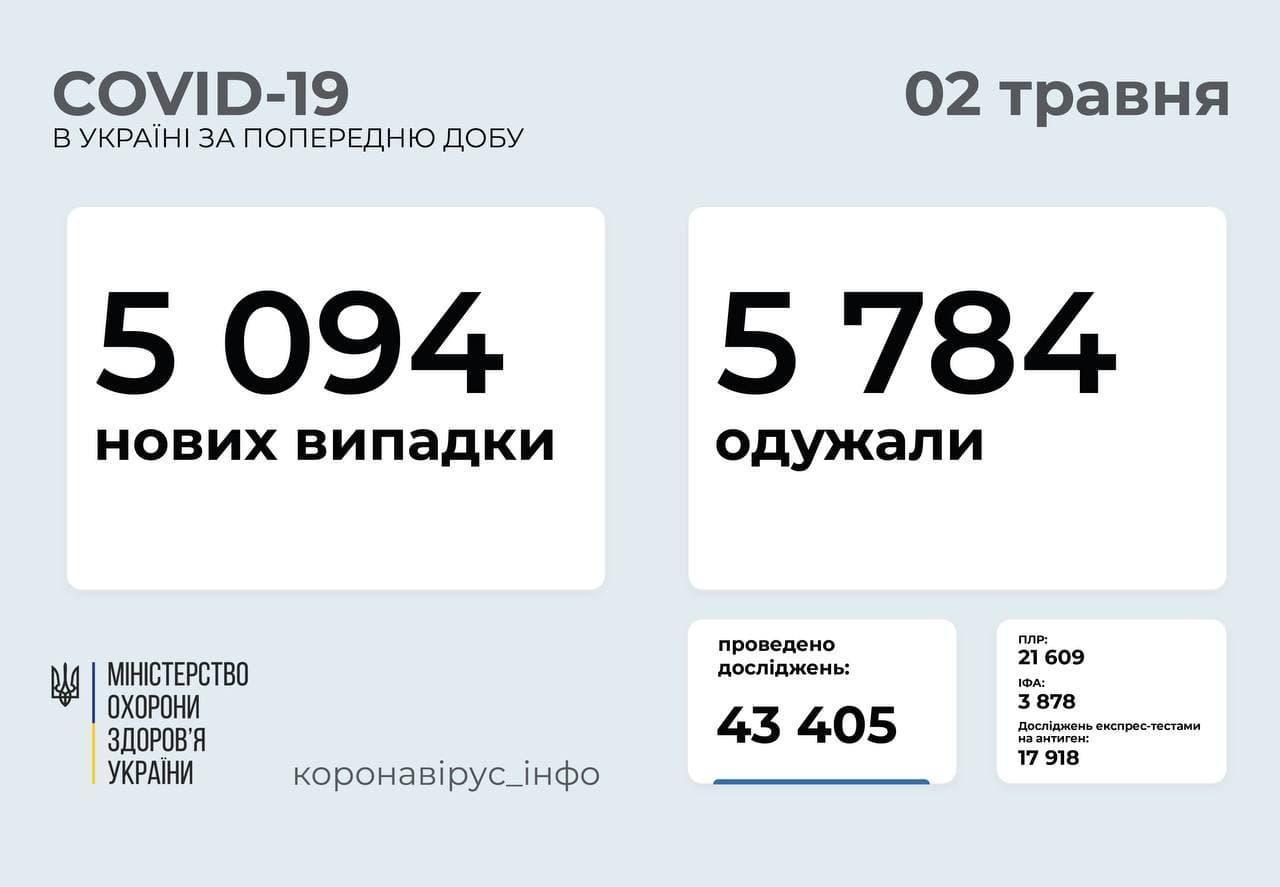 За попередній день в Україні додалося ще понад 5 тисяч хворих з коронавірусом