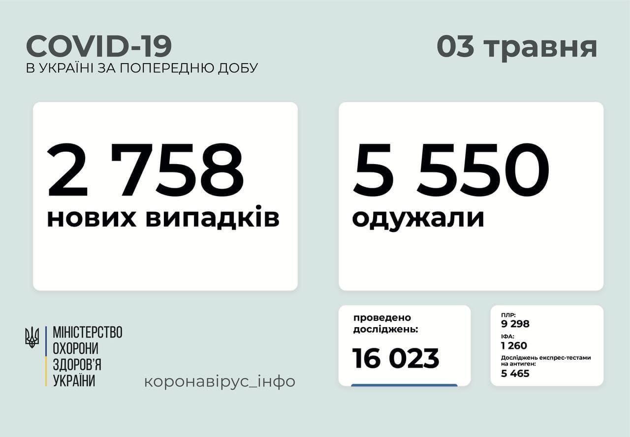 В Украине за 2 мая зарегистрировали около 3 тысяч пациентов с коронавирусом, на Донетчине - чуть более 200