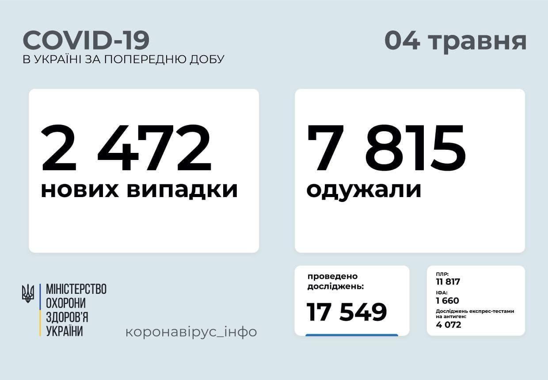 Статистика коронавірусу в Україні станом на 4 травня