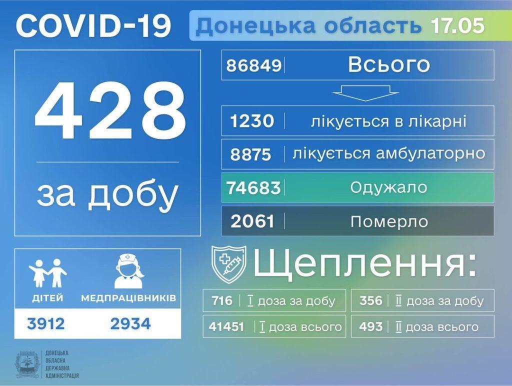 Розповсюдження COVID-19 в Донецькій області станом на 18 травня