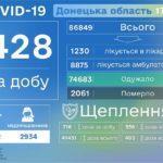 """COVID-19: Донеччина знову в """"помаранчевій"""" зоні"""
