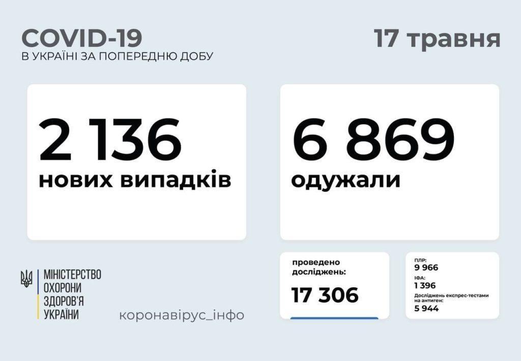Інформація про розповсюдженння коронавіруса в Україні