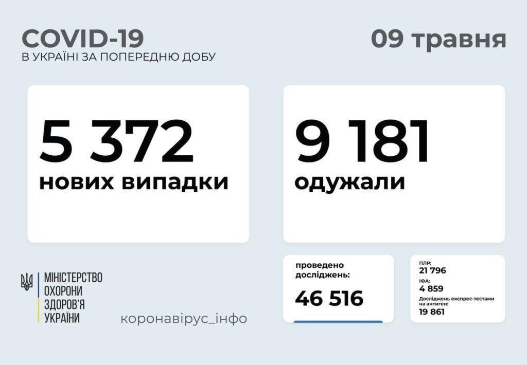 Статистика коронавируса в Украине по состоянию на 9 мая